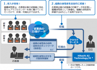 Hitachi's AI Technology Enables Dialogue In Japanese  Tech hitachi 324x235