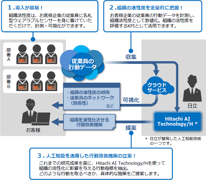Hitachi's AI Technology Enables Dialogue In Japanese