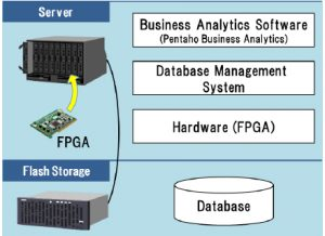 hitachi  Hitachi's New Data Processing Tech Speeds up Data Analytics by up to 100 Times hitachi 300x218