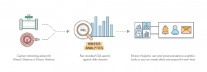 kinesis  Amazon's Kinesis Analytics Lets You Process Data in Real Time With Standard SQL KinesisAnalytics LP HowItWorks 300x105