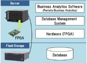 hitachi  Hitachi's New Data Processing Tech Speeds up Data Analytics by up to 100 Times hitachi 300x218