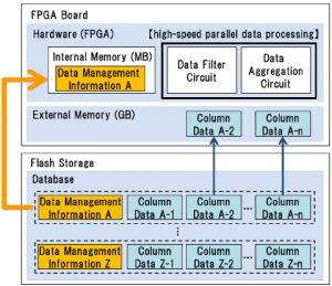 hitachi2  Hitachi's New Data Processing Tech Speeds up Data Analytics by up to 100 Times hitachi2 300x259